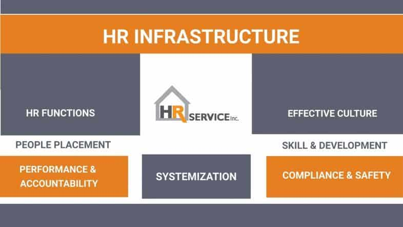what is an hr infrastructure?